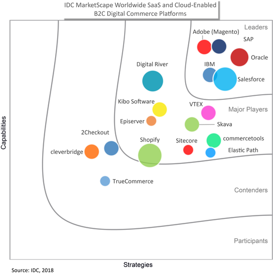 VTEX Named a Major Player on the IDC MarketScape: Worldwide SaaS and Cloud-Enabled B2C Digital Commerce 2018 Vendor Assessment